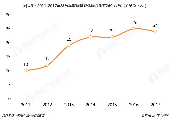 图表3:2011-2017年参与车联网智能化网联化专利企业数量(单位:家)