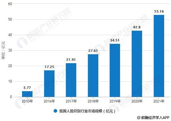 2010-2021年我国人脸识别行业市场规模情况及预测