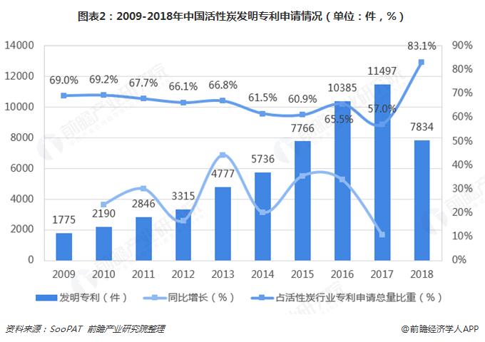 图表2:2009-2018年中国活性炭发明专利申请情况(单位:件,%)
