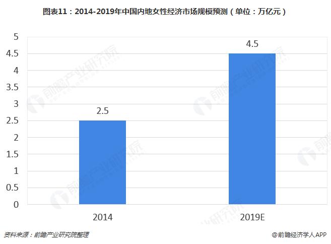 图表11:2014-2019年中国内地女性经济市场规模预测(单位:万亿元)