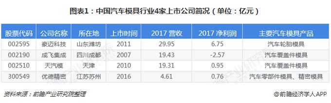 图表1:中国汽车模具行业4家上市公司简况(单位:亿元)