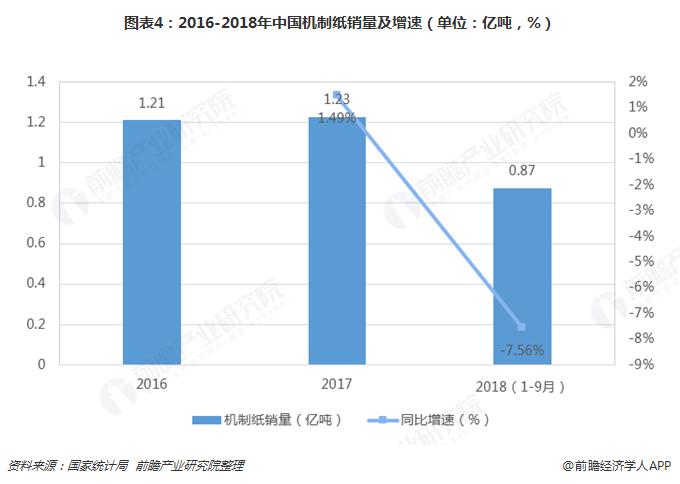 图表4:2016-2018年中国机制纸销量及增速(单位:亿吨,%)