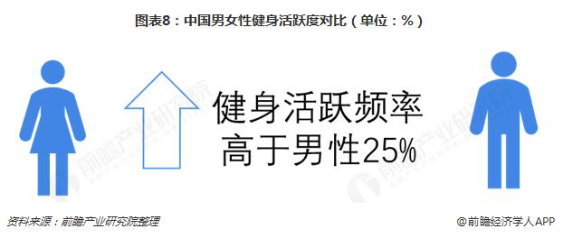 图表8:中国男女性健身活跃度对比(单位:%)
