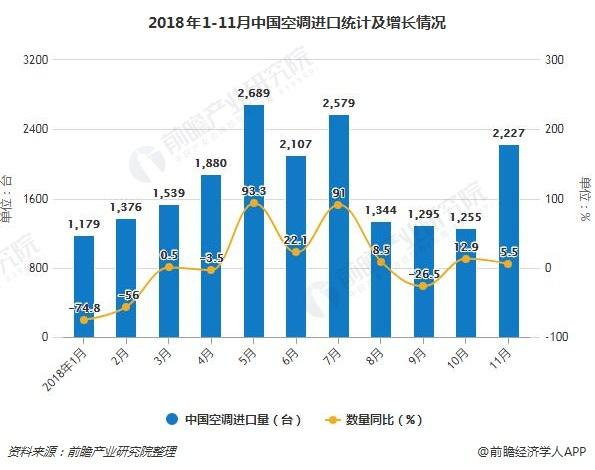 2018年1-11月中国空调进口统计及增长情况