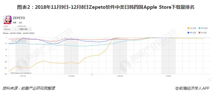 图表2:2018年11月9日-12月8日Zepeto软件中美日韩四国Apple Store下载量排名