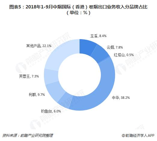 图表5:2018年1-9月中烟国际(香港)卷烟出口业务收入分品牌占比(单位:%)