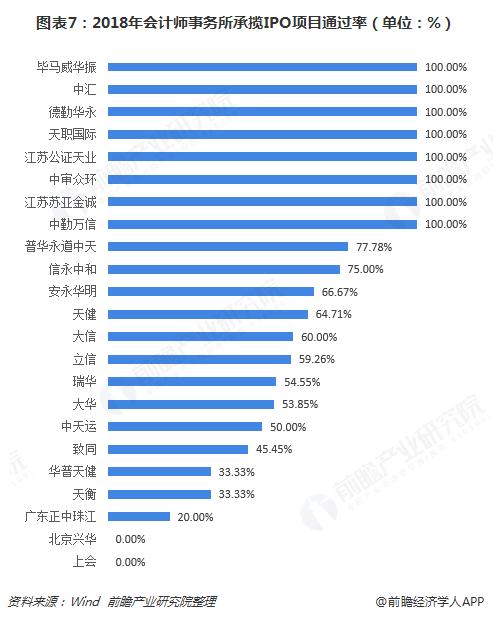 图表7:2018年会计师事务所承揽IPO项目通过率(单位:%)