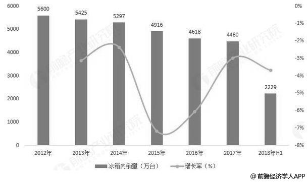 2012-2018年上半年我国冰箱内销量统计及增长情况