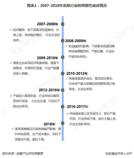 图表1:2007-2018年造纸行业的周期性波动情况