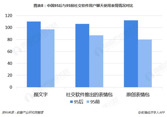 图表8:中国95后与95前社交软件用户聊天使用表情情况对比