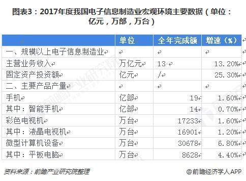 图表3:2017年度我国电子信息制造业宏观环境主要数据(单位:亿元,万部,万台)