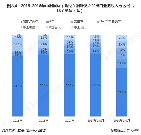 图表4:2015-2018年中烟国际(香港)烟叶类产品出口业务收入分区域占比(单位:%)