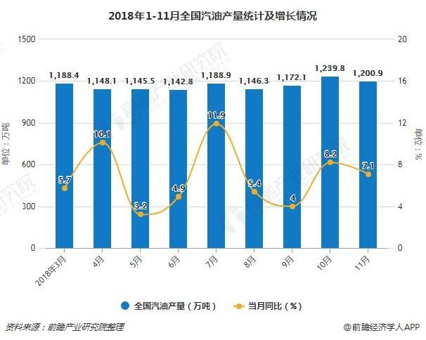 2018年1-11月全国汽油产量统计及增长情况