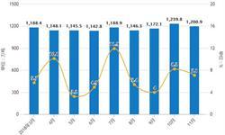 前11月中国成品油行业分析:<em>进口量</em>再次增长至3024万吨