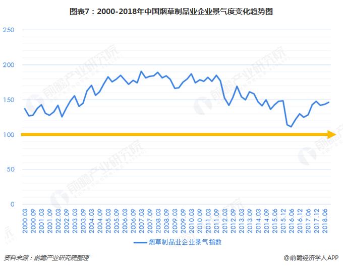 图表7:2000-2018年中国烟草制品业企业景气度变化趋势图