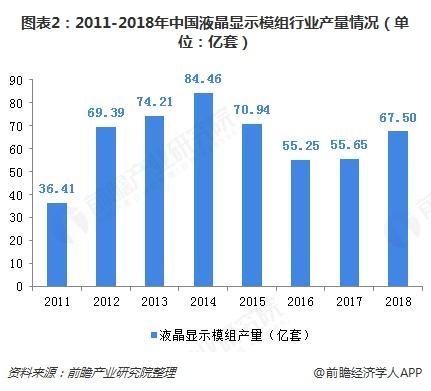 图表2:2011-2018年中国液晶显示模组行业产量情况(单位:亿套)