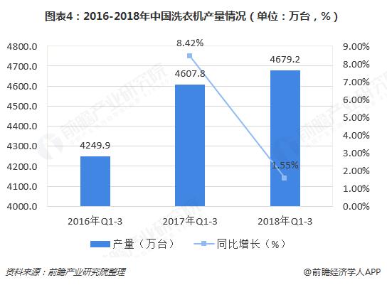 图表4:2016-2018年中国洗衣机产量情况(单位:万台,%)