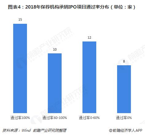 图表4:2018年保荐机构承销IPO项目通过率分布(单位:家)