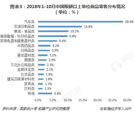 图表3:2018年1-10月中国限额以上单位商品零售分布情况(单位:%)