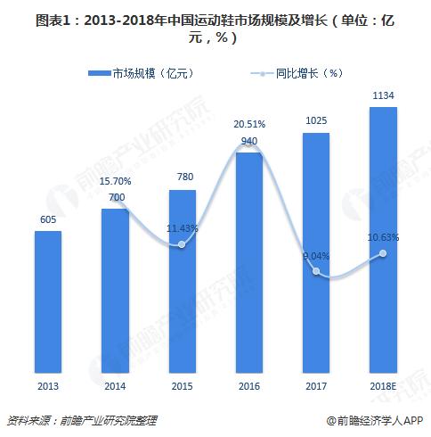 图表1:2013-2018年中国运动鞋市场规模及增长(单位:亿元,%)