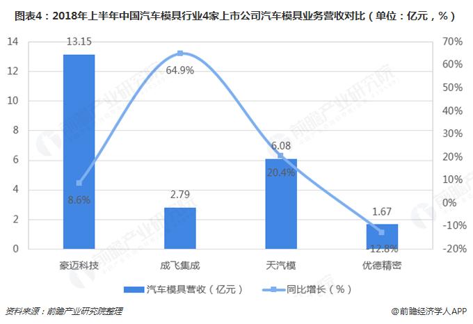 图表4:2018年上半年中国汽车模具行业4家上市公司汽车模具业务营收对比(单位:亿元,%)