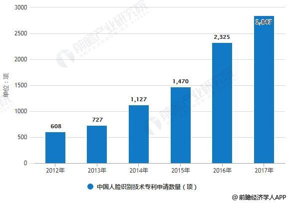 2012-2018年1-7月中国人脸识别技术专利数量情况
