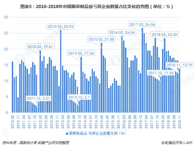 图表5:2010-2018年中国烟草制品业亏损企业数量占比变化趋势图(单位:%)