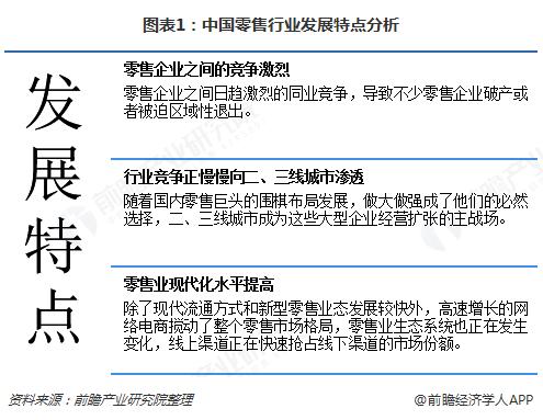 图表1:中国零售行业发展特点分析