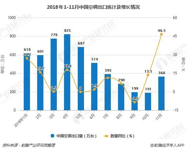 2018年1-11月中国空调出口统计及增长情况