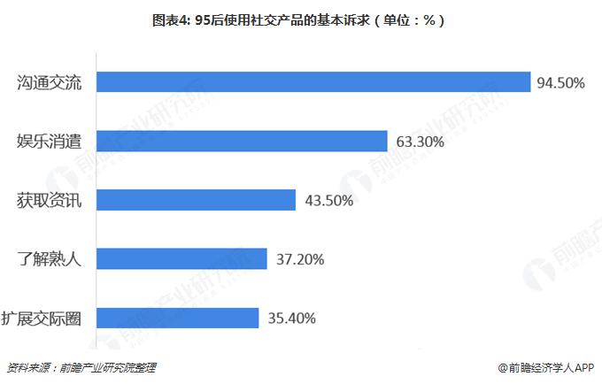 图表4: 95后使用社交产品的基本诉求(单位:%)