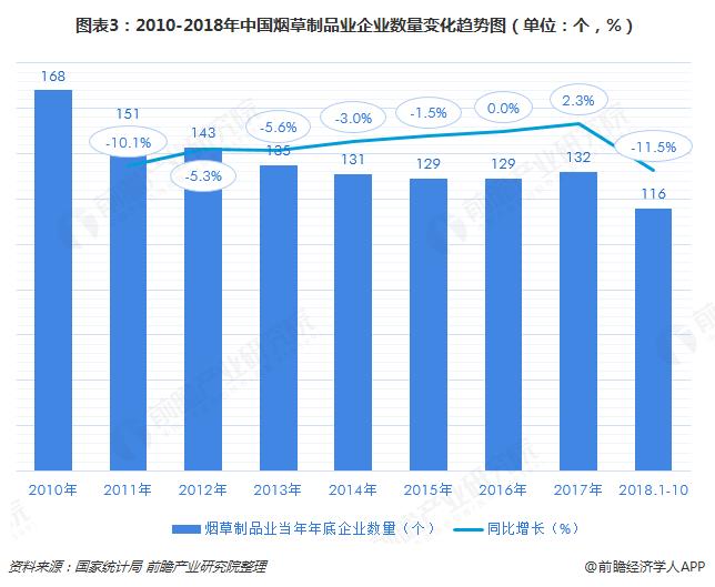 图表3:2010-2018年中国烟草制品业企业数量变化趋势图(单位:个,%)