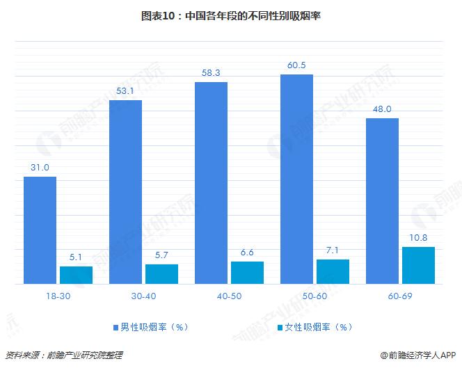 图表10:中国各年段的不同性别吸烟率