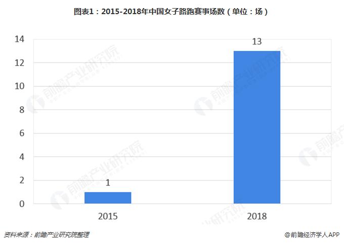 图表1:2015-2018年中国女子路跑赛事场数(单位:场)