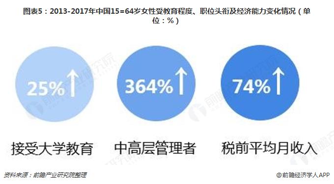 图表5:2013-2017年中国15=64岁女性受教育程度、职位头衔及经济能力变化情况(单位:%)