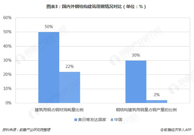 图表3:国内外钢结构建筑用钢情况对比(单位:%)
