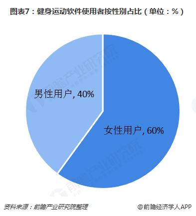 图表7:健身运动软件使用者按性别占比(单位:%)