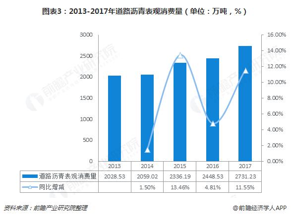 图表3:2013-2017年道路沥青表观消费量(单位:万吨,%)