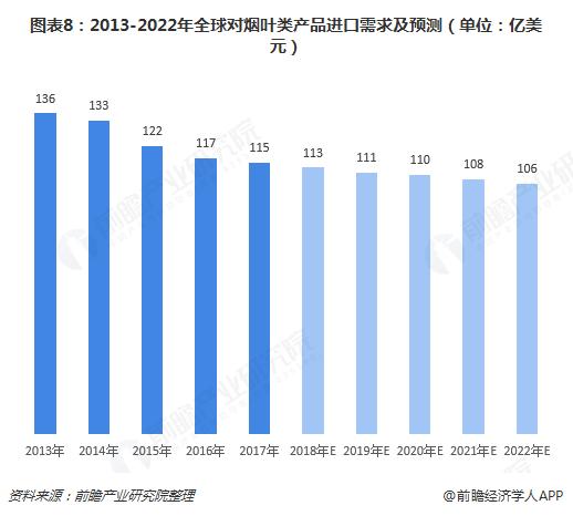 图表8:2013-2022年全球对烟叶类产品进口需求及预测(单位:亿美元)