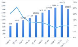 2018年中国交强险行业市场现状及发展前景分析 经营盈利持续好转【组图】