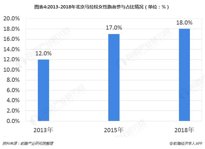 图表4:2013-2018年北京马拉松女性跑者参与占比情况(单位:%)