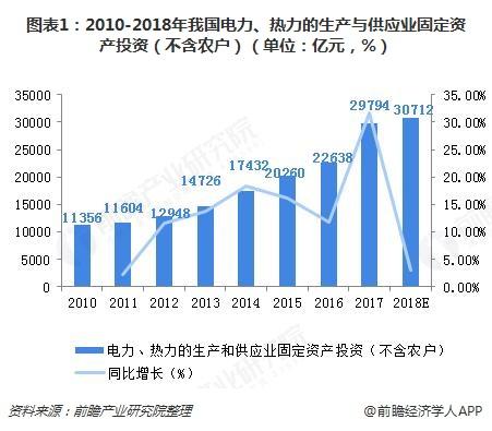 图表1:2010-2018年我国电力、热力的生产与供应业固定资产投资(不含农户)(单位:亿元,%)