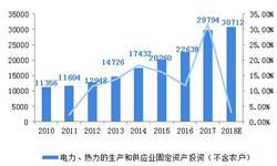 2018年中国供暖设备行业发展现状及市场前景分析 煤改气政策助力壁挂炉市场【组图】