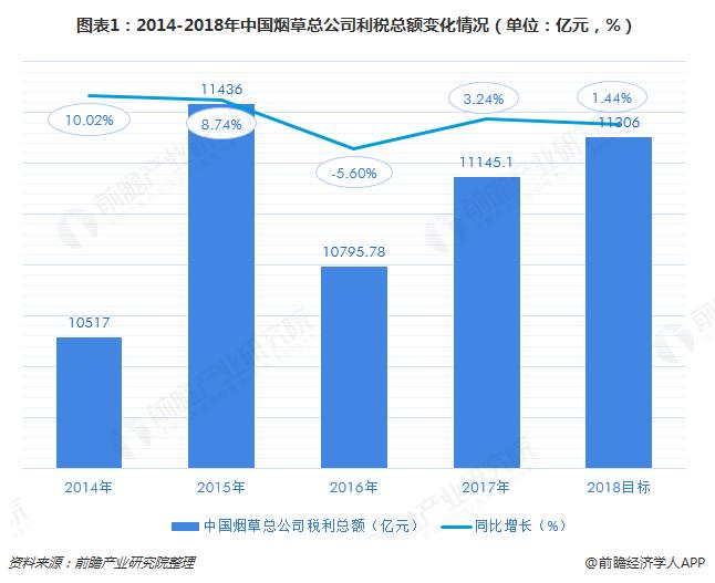 图表1:2014-2018年中国烟草总公司利税总额变化情况(单位:亿元,%)