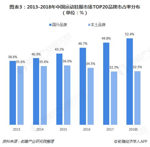 图表3:2013-2018年中国运动鞋服市场TOP20品牌市占率分布(单位:%)