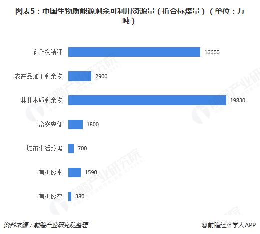 图表5:中国生物质能源剩余可利用资源量(折合标煤量)(单位:万吨)