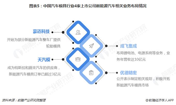 图表5:中国汽车模具行业4家上市公司新能源汽车相关业务布局情况