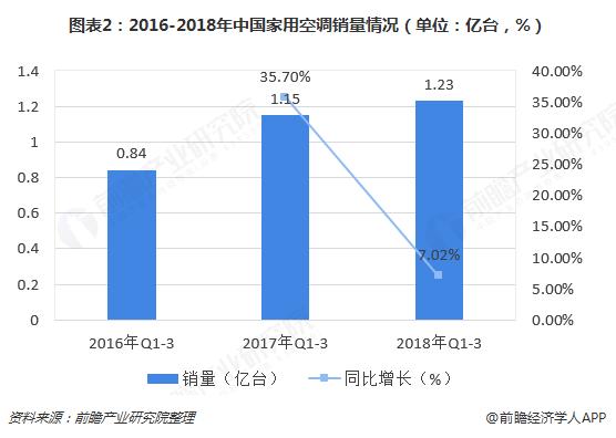 图表2:2016-2018年中国家用空调销量情况(单位:亿台,%)