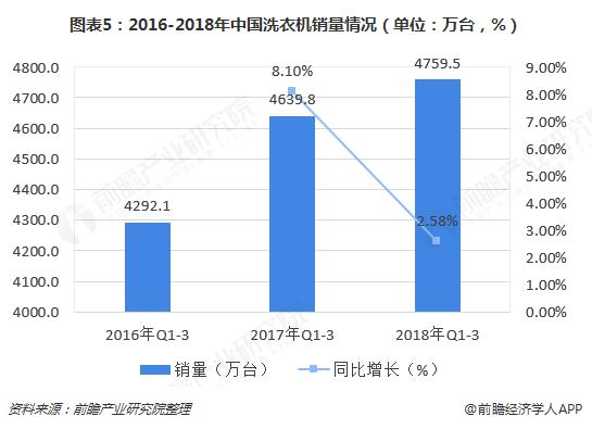 图表5:2016-2018年中国洗衣机销量情况(单位:万台,%)