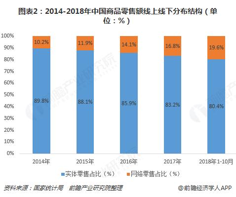 图表2:2014-2018年中国商品零售额线上线下分布结构(单位:%)