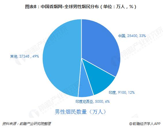 图表8:中国香烟网-全球男性烟民分布(单位:万人,%)